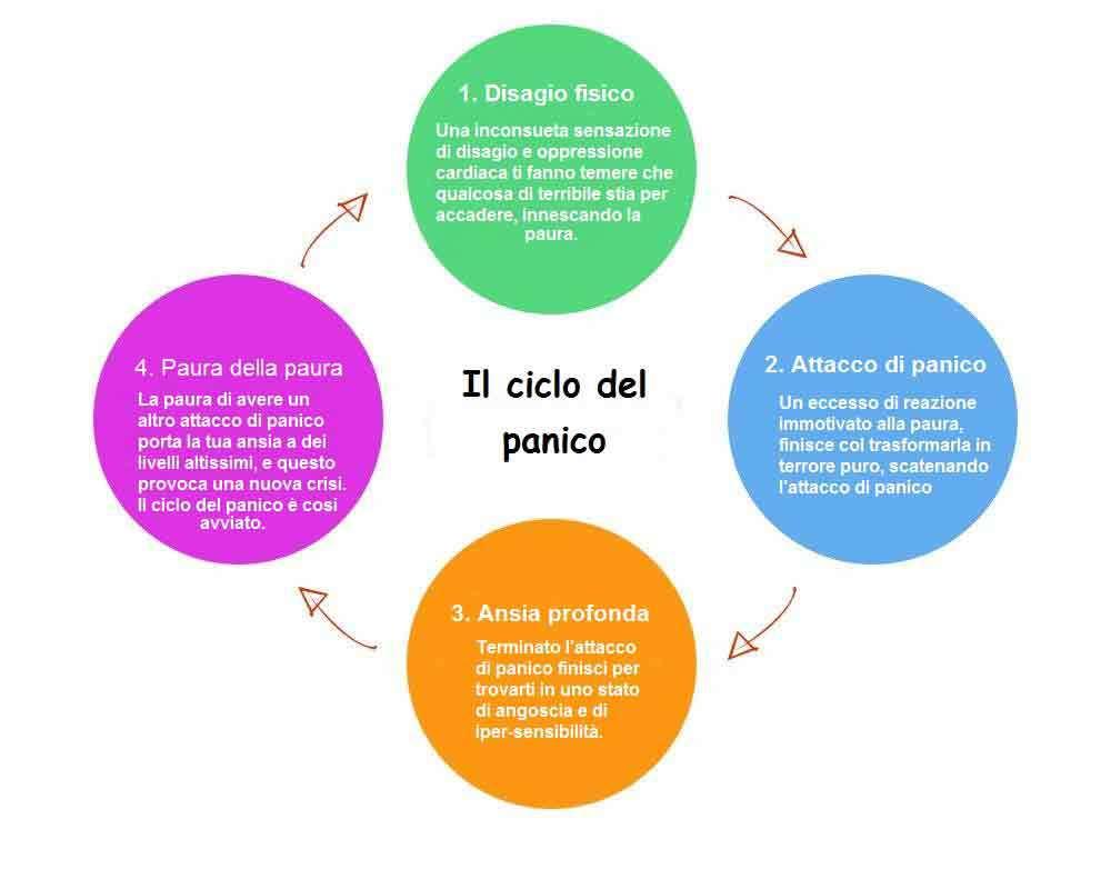 ciclo attacchi di panico